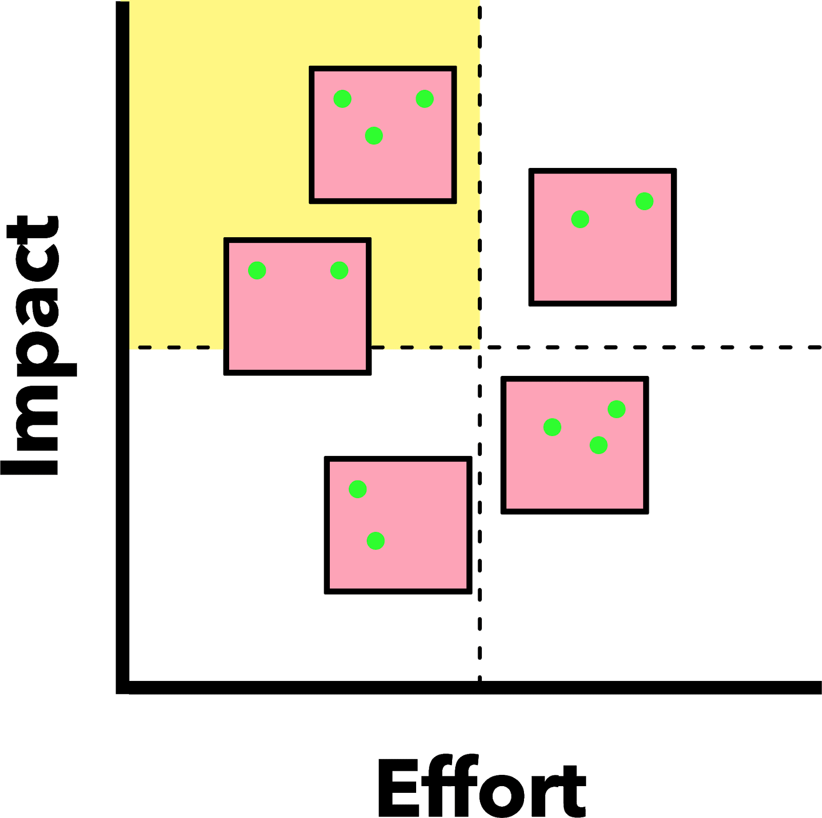 Impact effort matrix