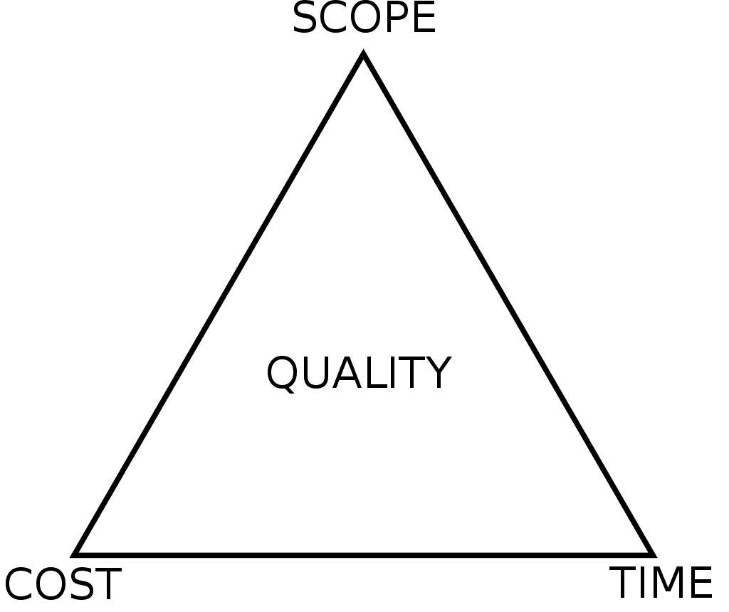 Project management triangle from Wikipedia