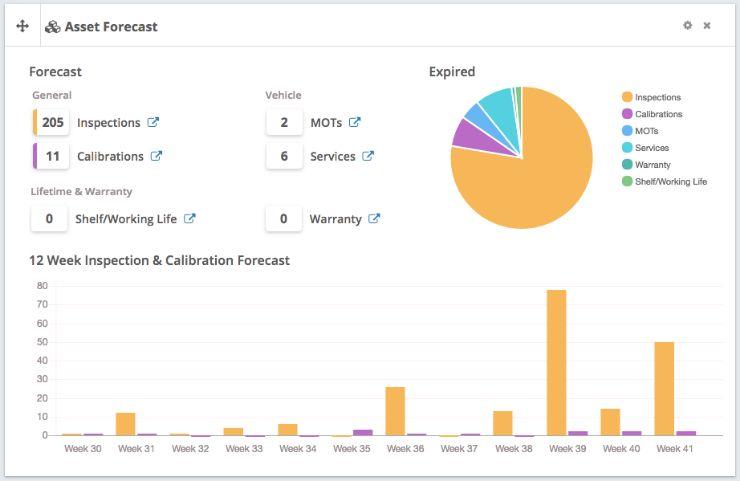 bespoke asset overview dashboard
