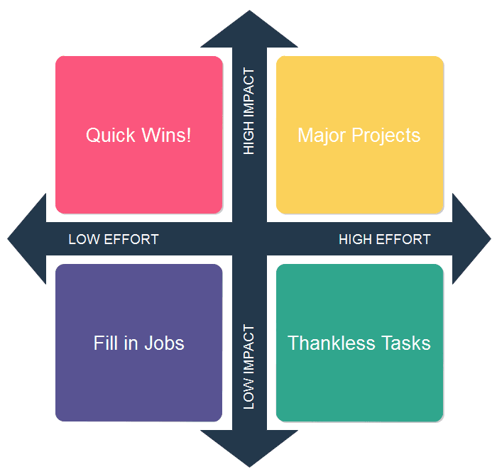 Impact-effort matrix