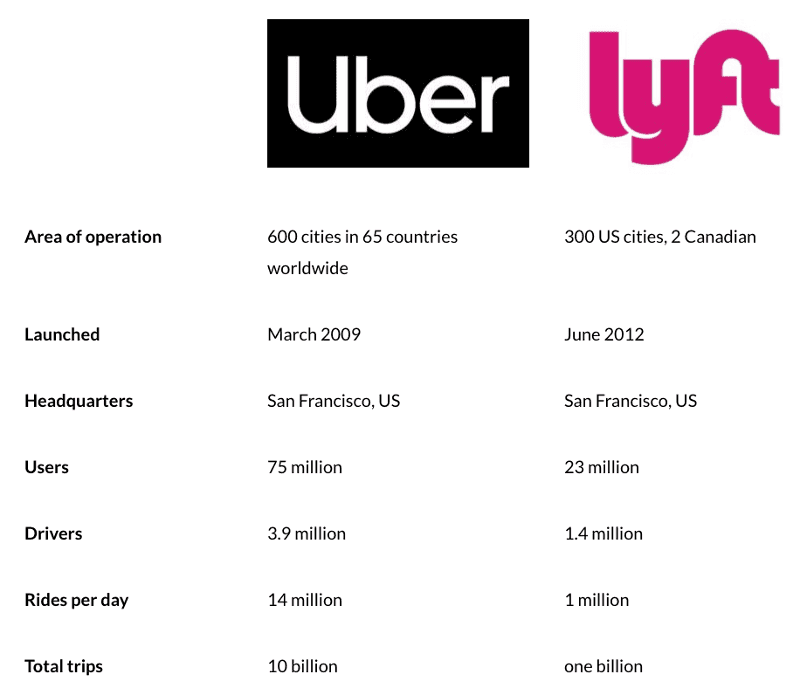 Screenshot of the number of Uber and Lyft rides per day